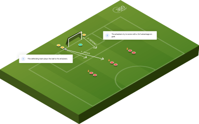 3v2 To Goal Shooting Drill