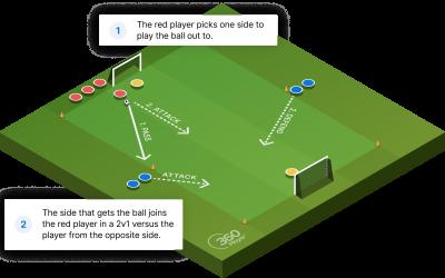 Dortmund 2v1 Shooting Drill