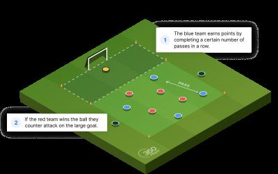 Liverpool vs Man City Drill
