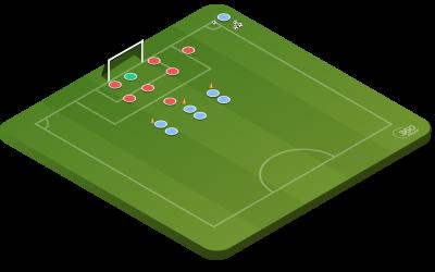 Basic Corner Kick Defending In Zones