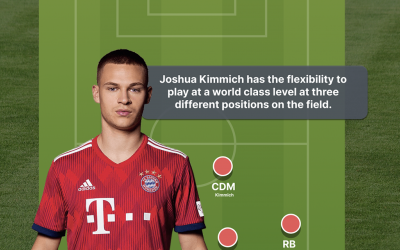 A Tactical Analysis of Joshua Kimmich