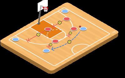 4-On-4 Basic Rotations