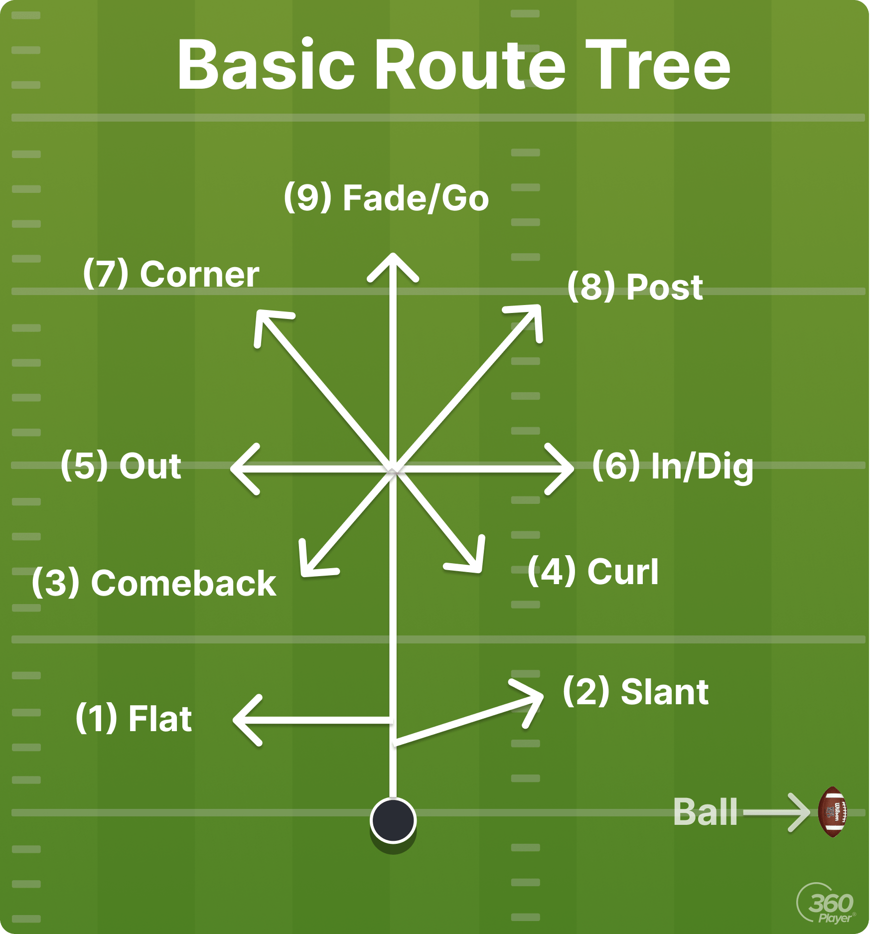 Basic Route Tree