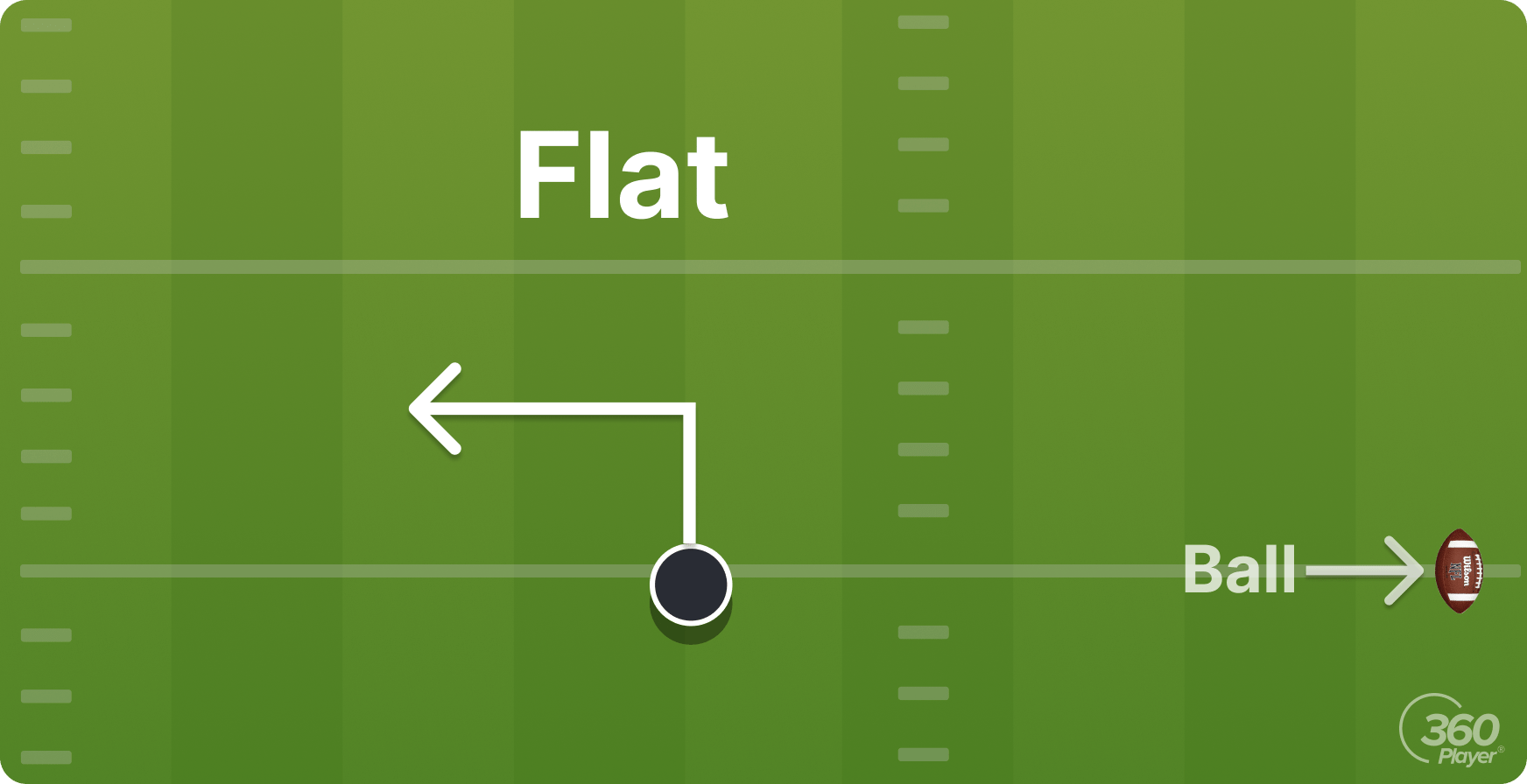 Flat Route